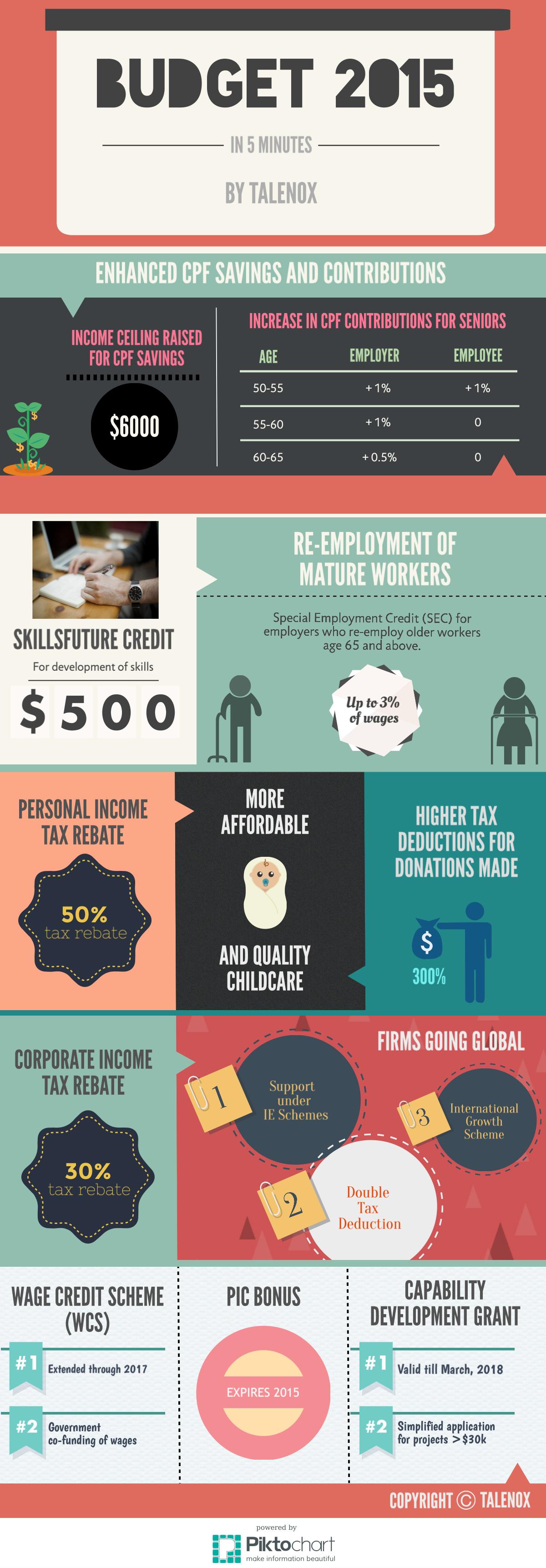 Singapore budget 2015 talenox infographic