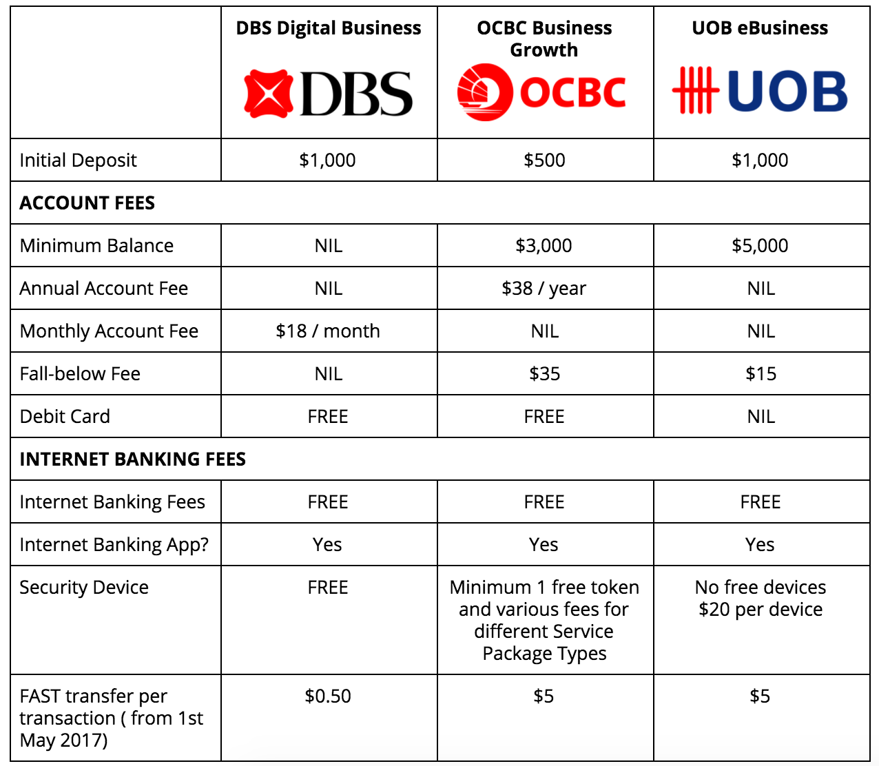 Best Business Bank Accounts in Singapore: DBS, OCBC, or UOB? | The ...