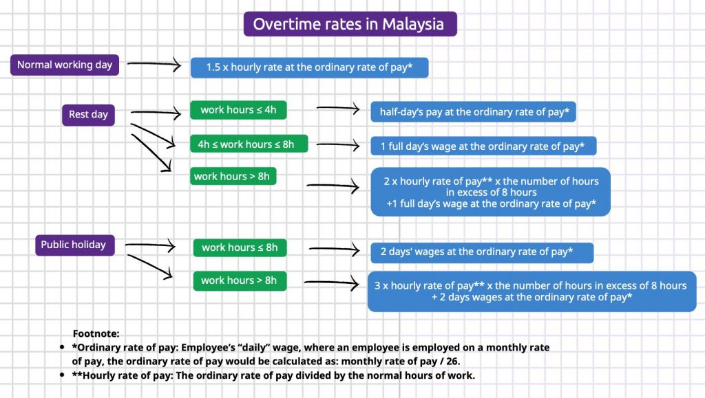 malaysia overtime rates