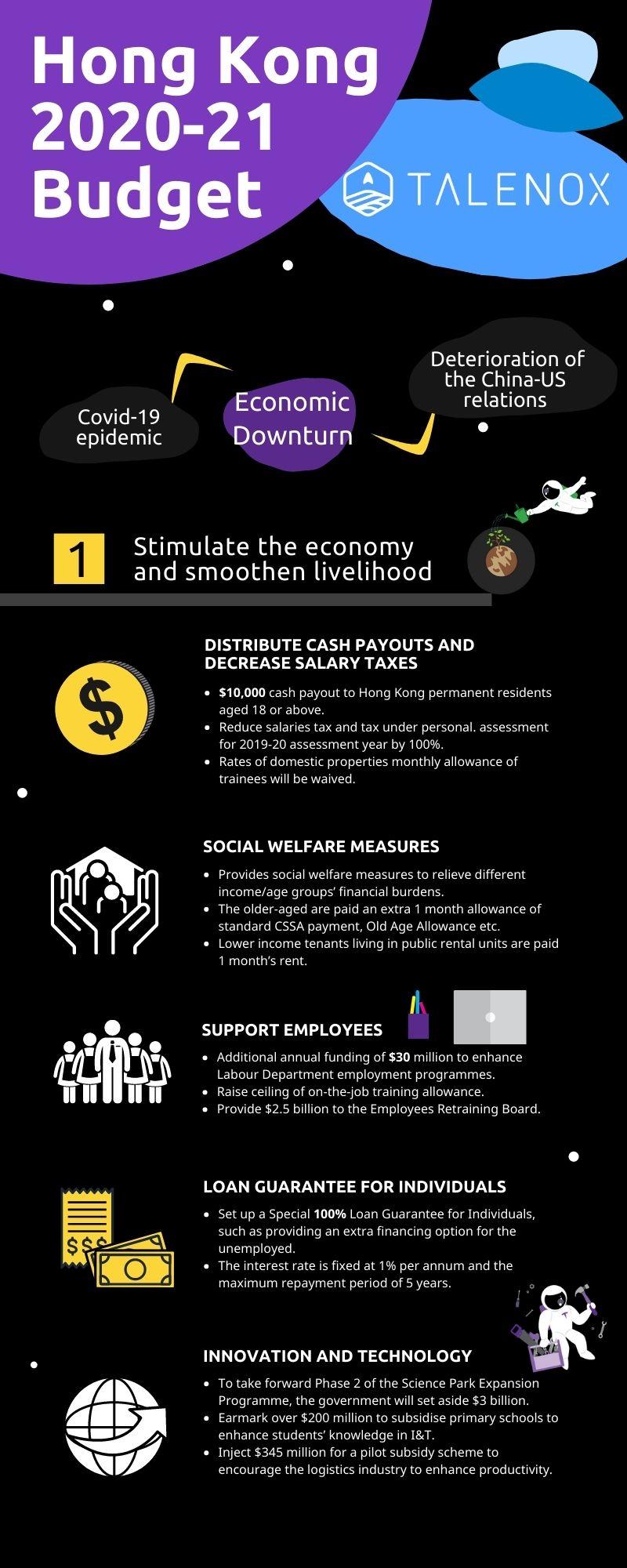 hong kong budget infographic